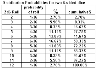 Dice distribution 2d6
