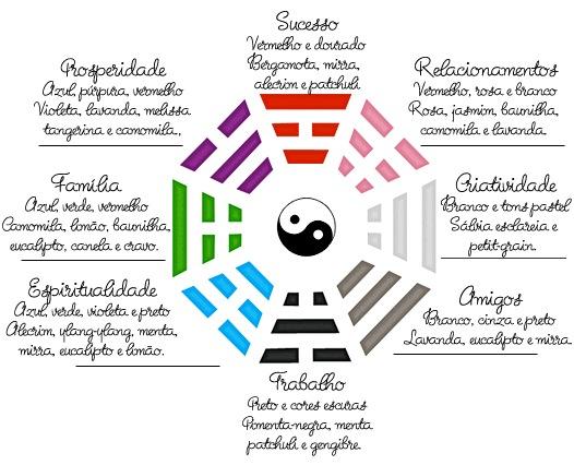 Marca roupa enxovais feng shui cores e aromas que for Feng shui basico para casa