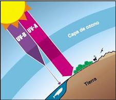 Cuidemos la Capa de Ozono