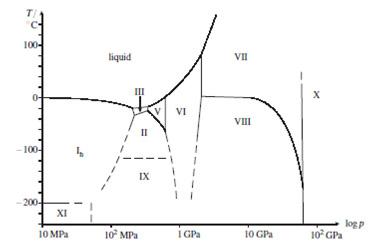 Aung sumbono kimia anorganik 9 gambar 43 diagram tahap untuk h2o garis putus putus belum diverifikasi eksperimental tambahan metastabil fase es ic dalam suhu rendah bagian es ih dan ccuart Choice Image