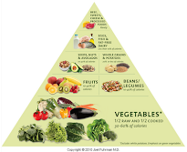 The Nutritarian Food Pyramid