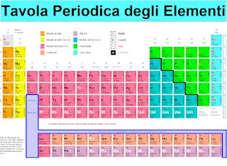 Altogether da chieti tavola periodica degli elementi - Elementi della tavola periodica ...