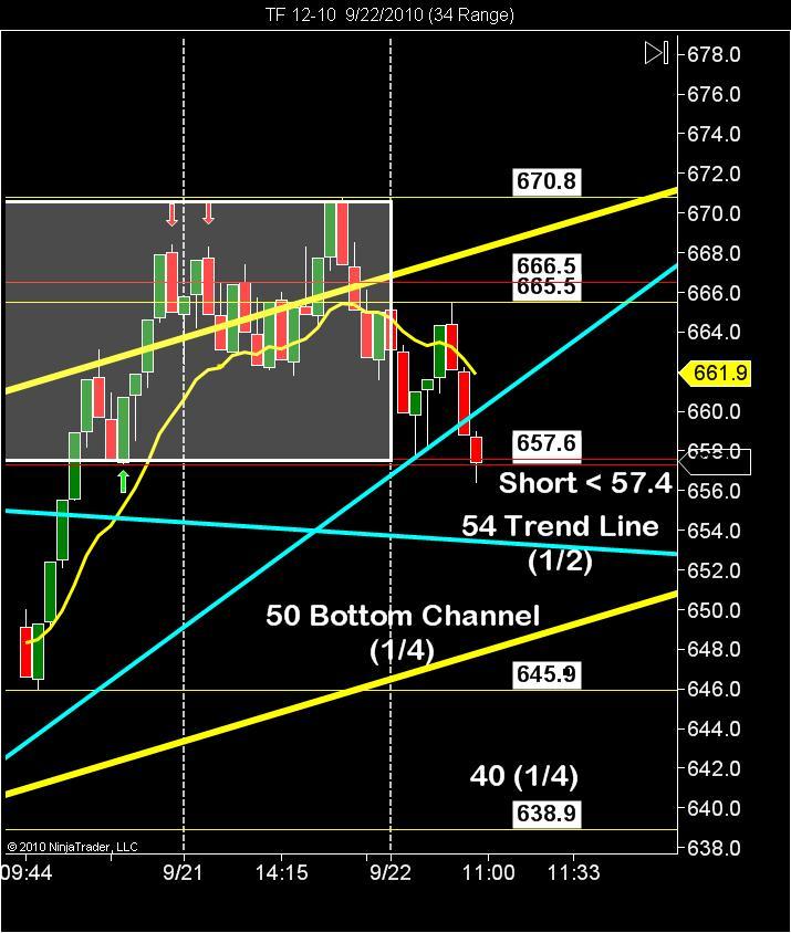 Advanced day trading strategies