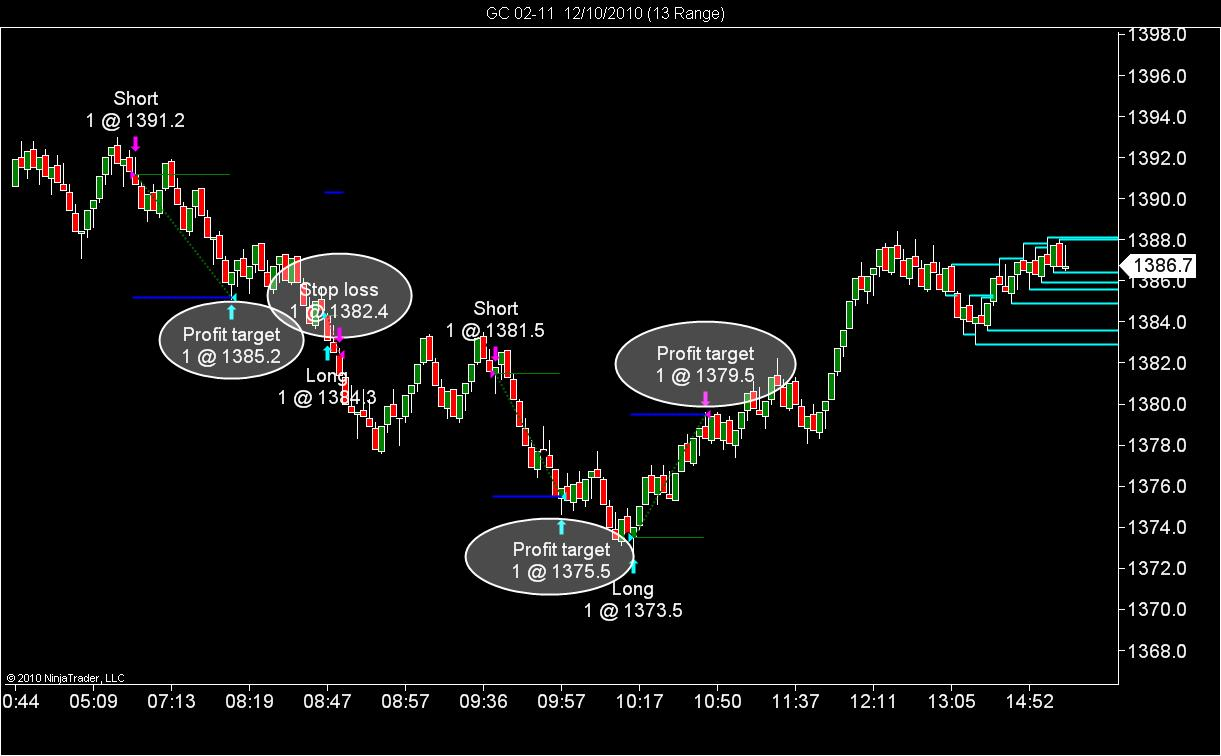 Automated gold trading system