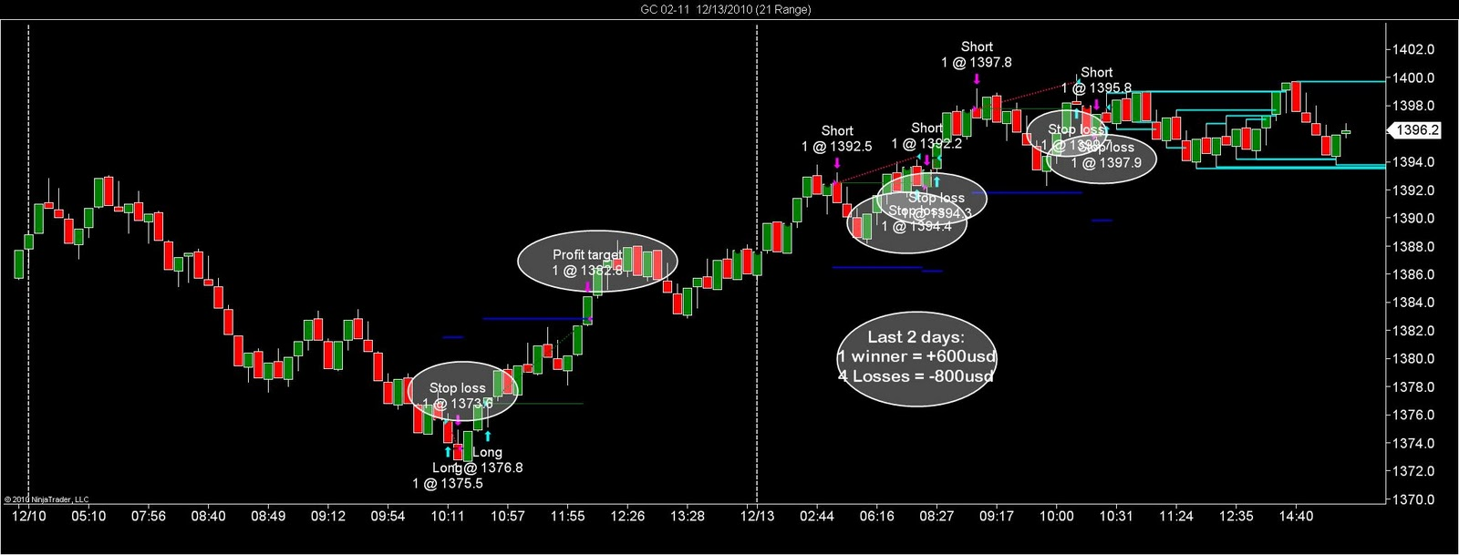 Gold auto trading system