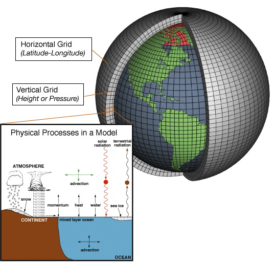 Modelling Grid of Earth