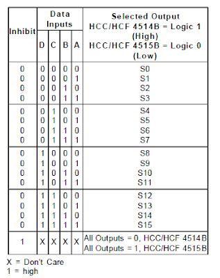 truth table IC decoder HCC4514B/HCC4515B