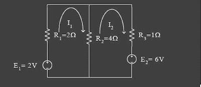 Analisis Loop/Mesh
