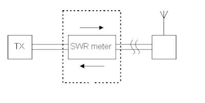 SWR Meter Installation