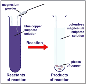 metal metal displacement Displacement reactions between metals and their salts description some metals are more reactive than others in this experiment, a strip of metal is added to a solution of another metal  explain that this does not count as displacement of one metal by another.
