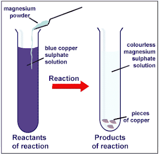 observations of reactions of copper Lab report 7 download reactions of copper and percent yield purpose in table format record your qualitative observations for each of the five reactions.