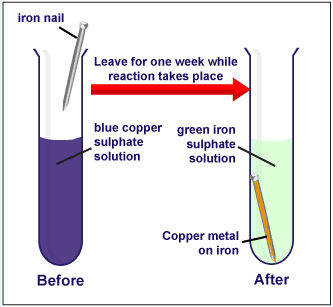 metal metal displacement The purpose of this experiment was to determine the effect of nacl irrigation on  displacement of seven heavy metals in sludge (cd, cu, fe, mn, ni, pb, zn).