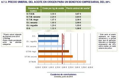 costes de produccion del aceite de oliva