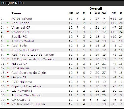 latest la liga table