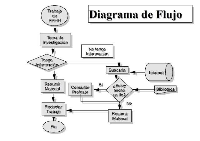 45 diagrama de flujo 1 de cualquier actividad informatica ccuart Gallery