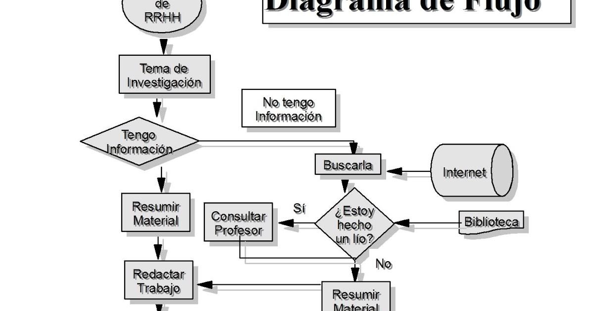 46 diagrama de flujo 2 de cualquier actividad informatica ccuart Choice Image