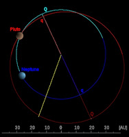 Pluto and Neptune Orbital Resonance