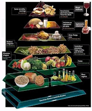 Pirâmide dos alimentos.