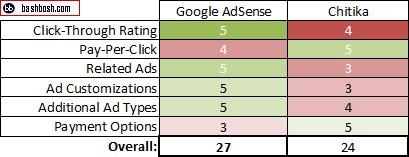 Chitika VS Google Adsense