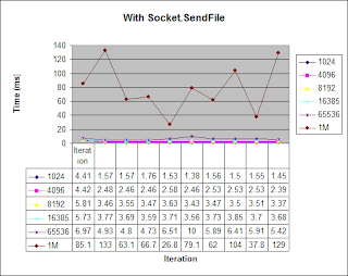 performance of file transfer with Socket.SendFile