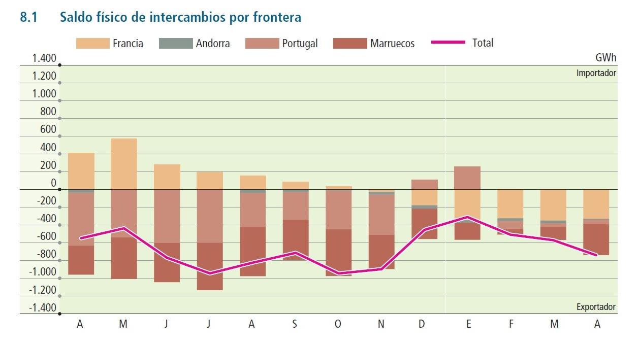 Sobre la rentabilidad de la energía eólica IntercambiosInternacionalesABR09-ABR10