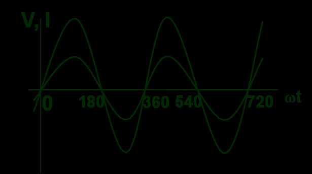 Pencerahan itu perlu arus dan tegangan bolak balik karena rangkaian resistif dianggap tidak mempunyai induktansi dan kapasitas maka rangkaian resistif tidak tidak dipengaruhi oleh perubahan medan magnet ccuart Images
