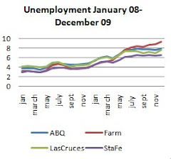 MSA Unemployment