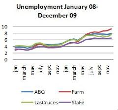 MSA Unemployment