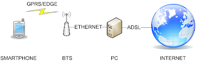 lab diagram