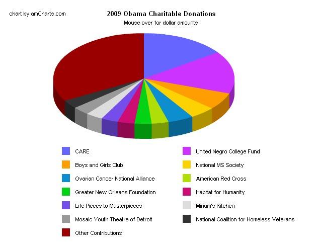 Data Presentation Bad Use Of Pie Charts
