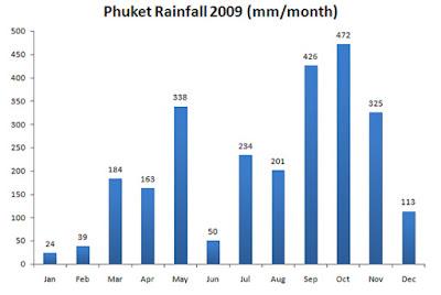 Phuket Rainfall 2009