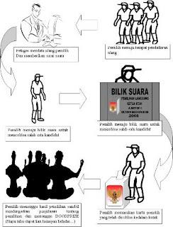 Tata Cara Pemilihan Ketua RT.01 RW.XIII