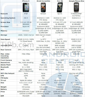 buy cheap iphone 4g comparsion