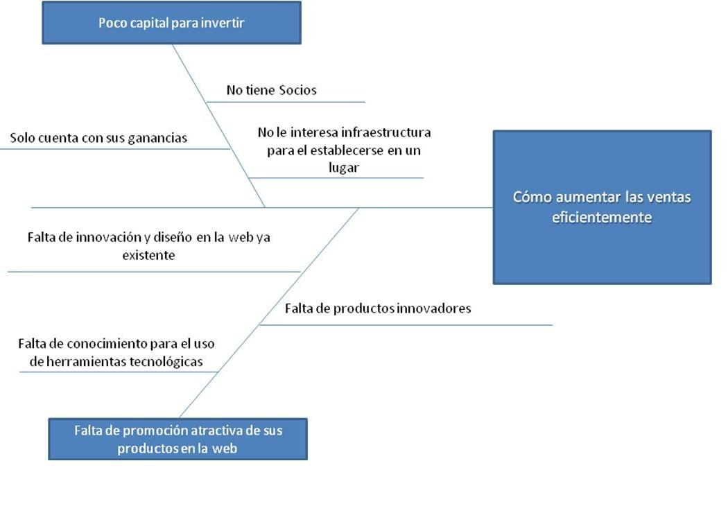 Matriz FODA, Modelo ISHIKAWA y Mapa Mental