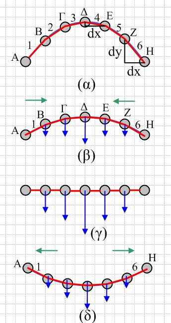 Το παραπάνω μοντέλο μπορούμε να χρησιμοποιήσουμε και κατά τη μελέτη ενός  στάσιμου κύματος. Ας δούμε το παρακάτω σχήμα 6548ddba9bf
