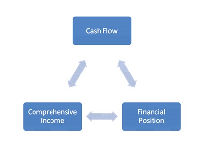 relation between earnings cash flows