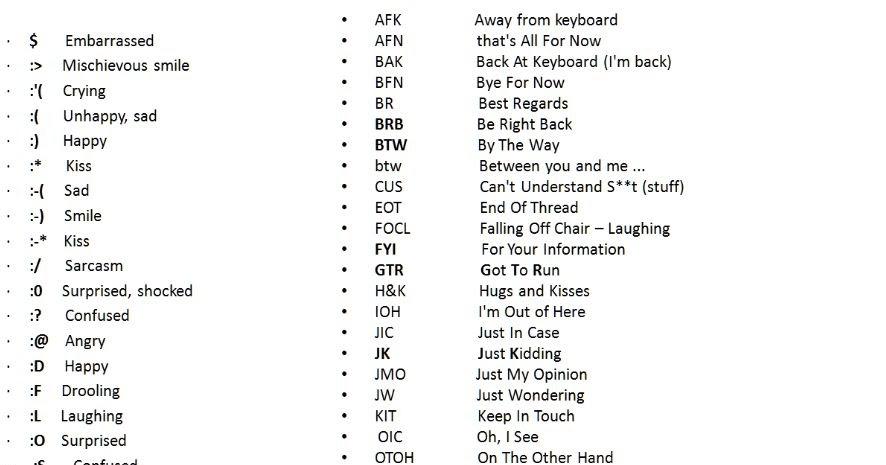 List Of Popular Emoticons Chatting Slangs