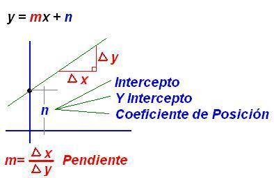 Matematicas Maravillosas: Ecuación de la Recta - Pendiente - (Y ...