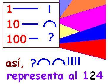 Matematicas Maravillosas: Sistemas de Numeración: Aditivos ...