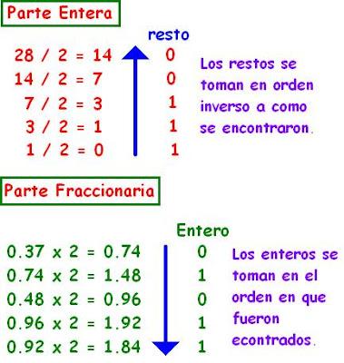 Matematicas Maravillosas: Numeración Binaria - Sistema Binario