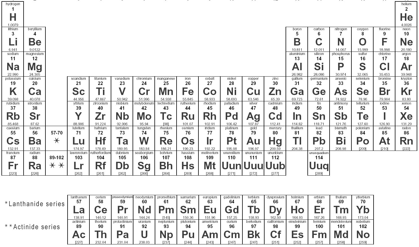 Periodic Table - Home Decorating