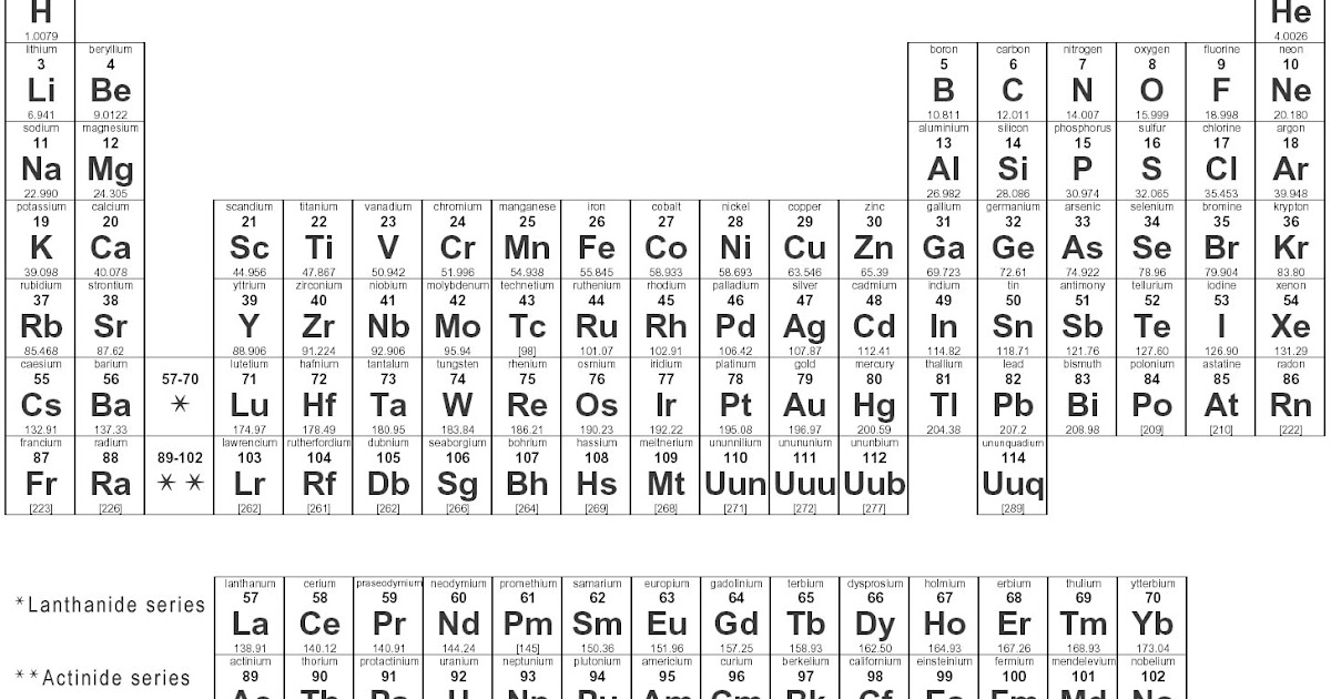 Junior engineers technicians and scientists jets club periodic table of elements - Periodic table of elements html ...