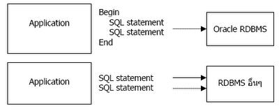 SQL statement