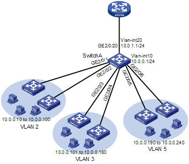 networking tips tricksnetwork requirements