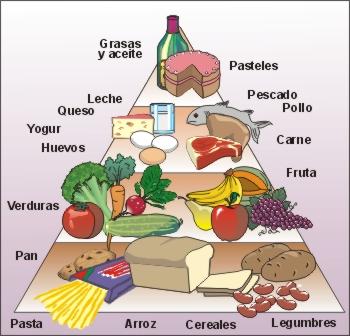 La piramide alimenticia imagui - Piramides de alimentos saludables ...