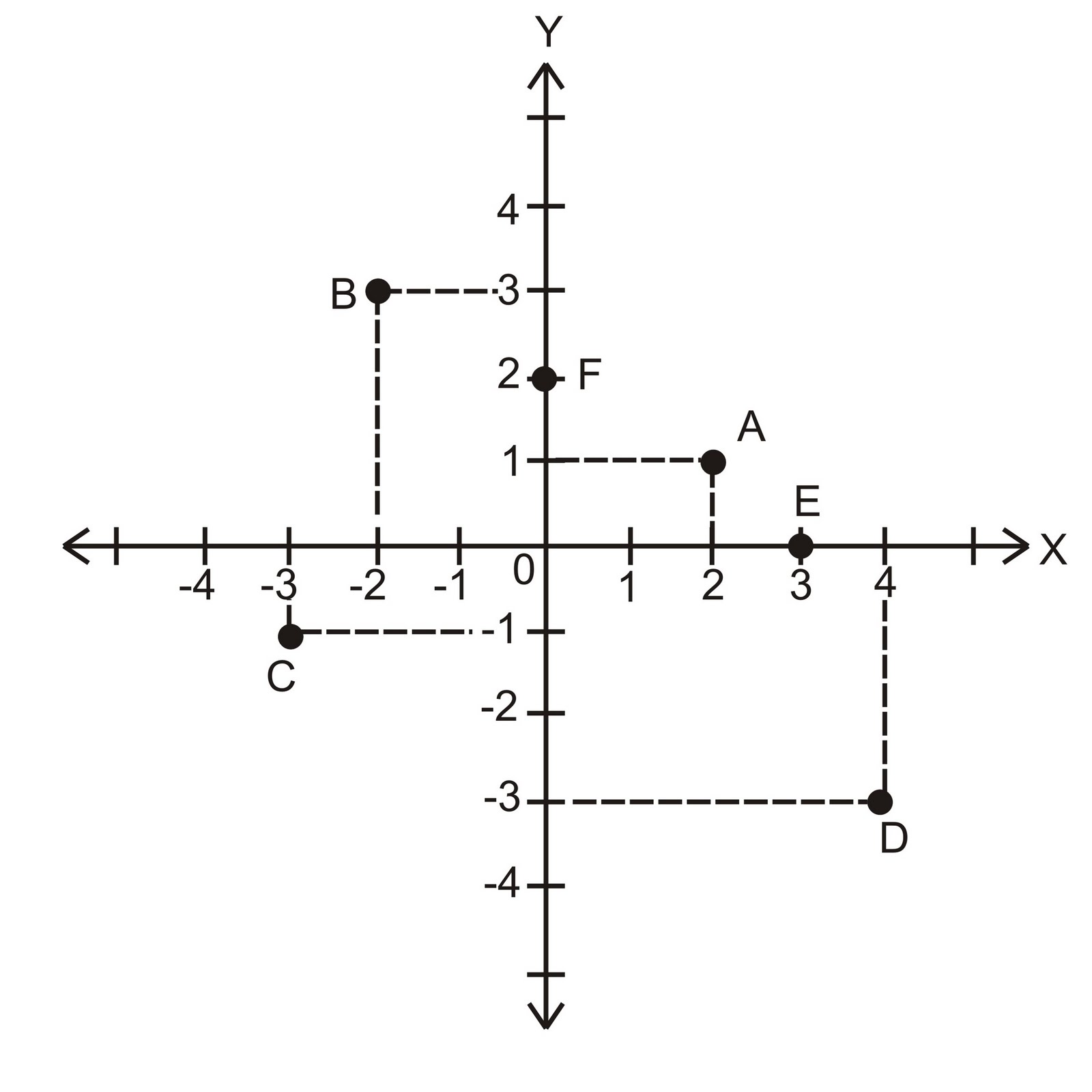 Ai saripah matematika 09511060 persamaan garis setelah memahami bagaimana cara menggambar titik pada bidang koordinat cartesius sekarang bagaimana cara menggambar garis lurus pada bidang yang sama ccuart Gallery