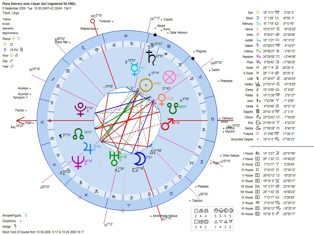 Astrology horoscope chart for airbus a5 ong delivery to tripoli