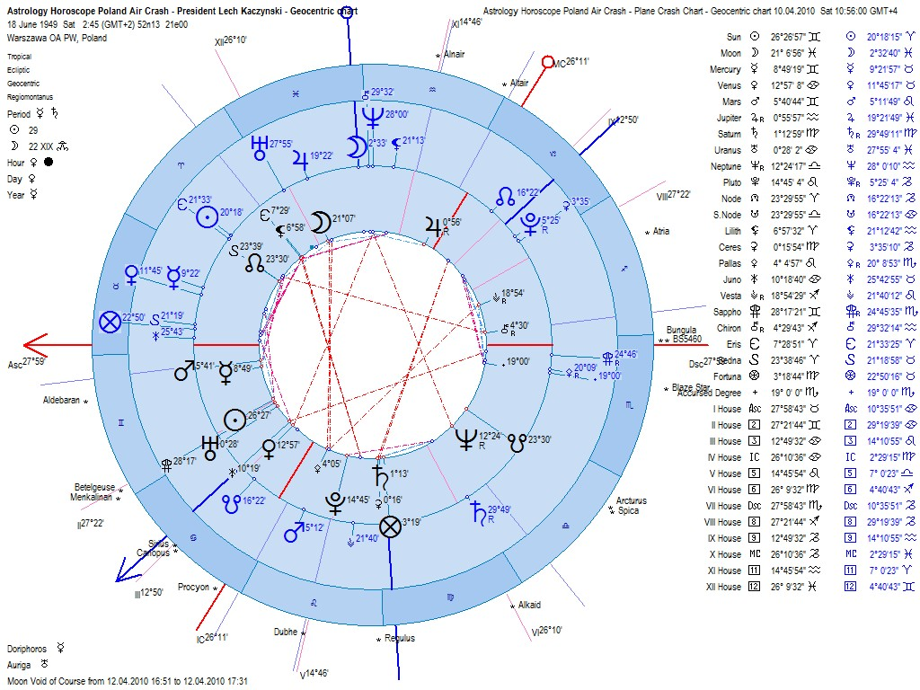 Astrology horoscope poland plane crash astrology horoscope poland air crash president lech kaczynski natal chart compared to plane crash chart nvjuhfo Images