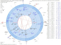 Astrology Horoscope Poland Air Crash - President Lech Kaczynski Natal Chart Compared to Plane Crash Chart - Minor Aspects Geocentric Dual Charts