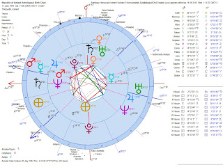 Astrology-Horoscope-Iceland-Independence-Chart-Compared-with-Eyjafjallaj%C3%B6kull-Volcano-2nd-Eruption-Heliocentric-Dual-Chart